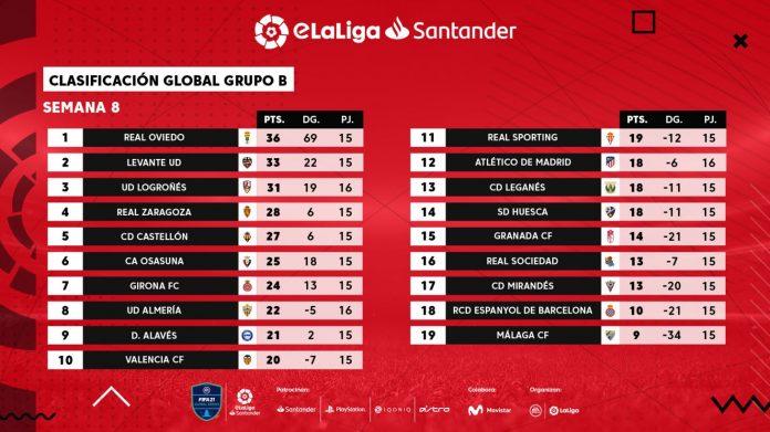Conoce a los ocho clasificados de la eLaLiga Santander Cup