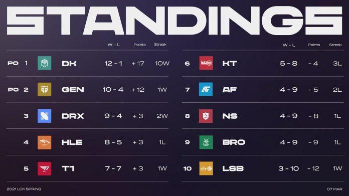 Full Esports - LCK Semana 7